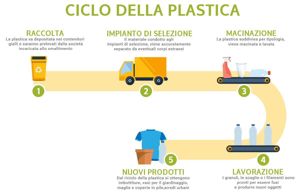 web-ciclo-della-plastica