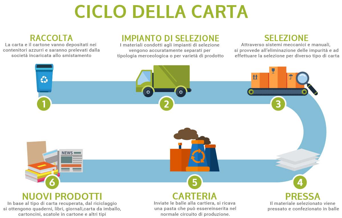 web-ciclo-della-carta